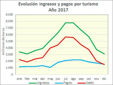 a55b6ff0ddd0 Los ingresos por turismo de los extranjeros que visitaron España en 2017  ascendieron a 60.157 millones de euros