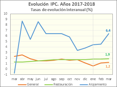 Gráfico IPC